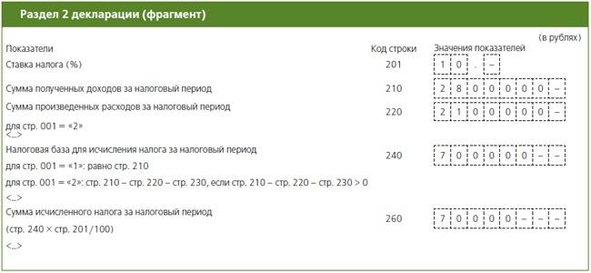 самые свежие упрощенка доходы минус расходы ставка кбк гороскоп, июль телец